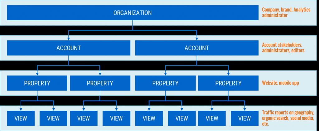 حساب کاربری، property و view در گوگل آنالیتیکس